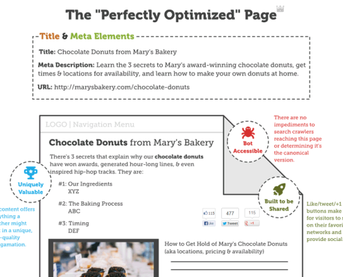 seo-perfectly-optimized-page